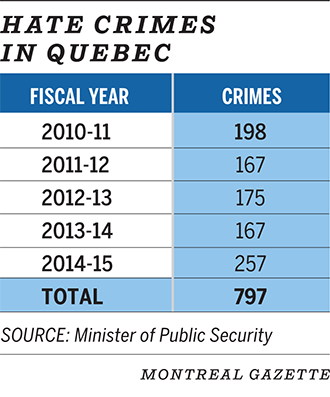 Hate Crimes in Quebec